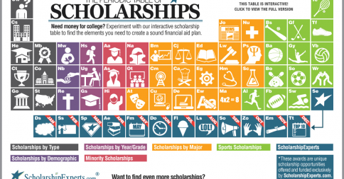 Periodic Table Of Scholarships College Prepped